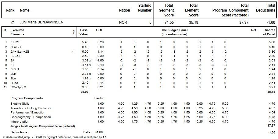 フィギュアスケートのプロトロコル(ジャッジスコア)ユニ・マリー・ベンヤミンセンが2014年~2015年 2015世界ジュニア選手権 女子シングル フリープログラムで行った演技