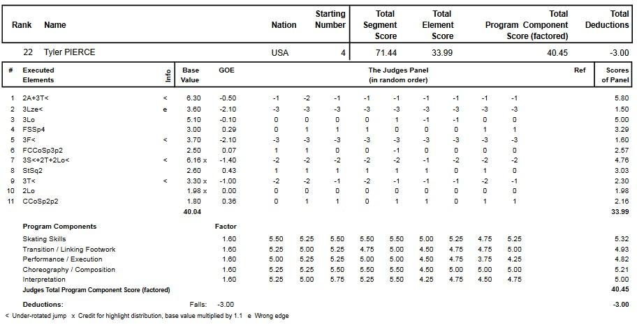 フィギュアスケートのプロトロコル(ジャッジスコア)タイラー・ピアースが2014年~2015年 2015世界ジュニア選手権 女子シングル フリープログラムで行った演技