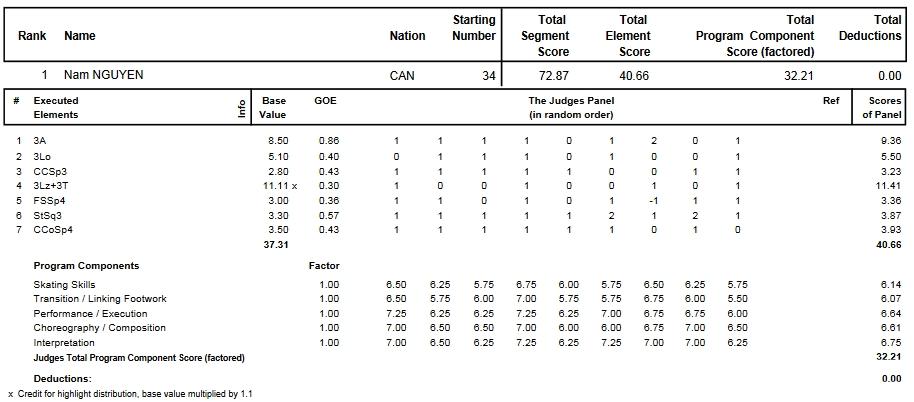フィギュアスケートのプロトロコル(ジャッジスコア)ナム・ニューエンが2013年~2014年 2014世界ジュニア選手権 男子シングル ショートプログラムで行った演技