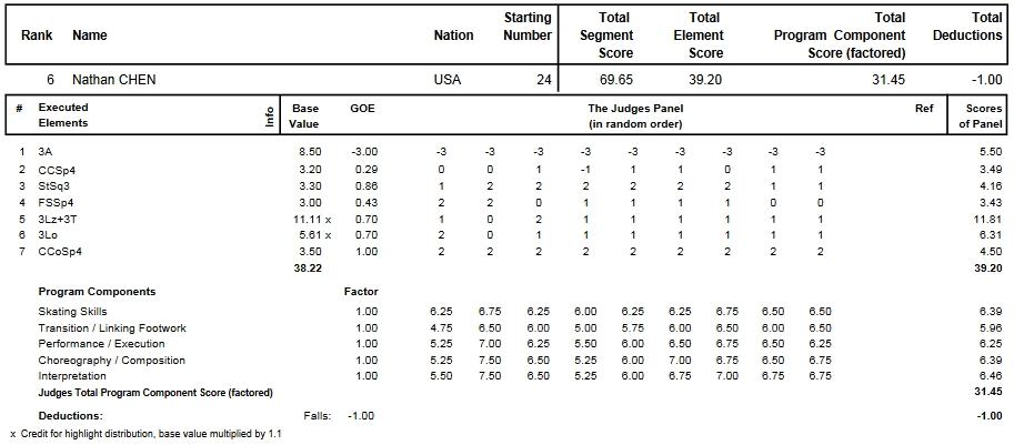 フィギュアスケートのプロトロコル(ジャッジスコア)ネイサン・チェンが2013年~2014年 2014世界ジュニア選手権 男子シングル ショートプログラムで行った演技