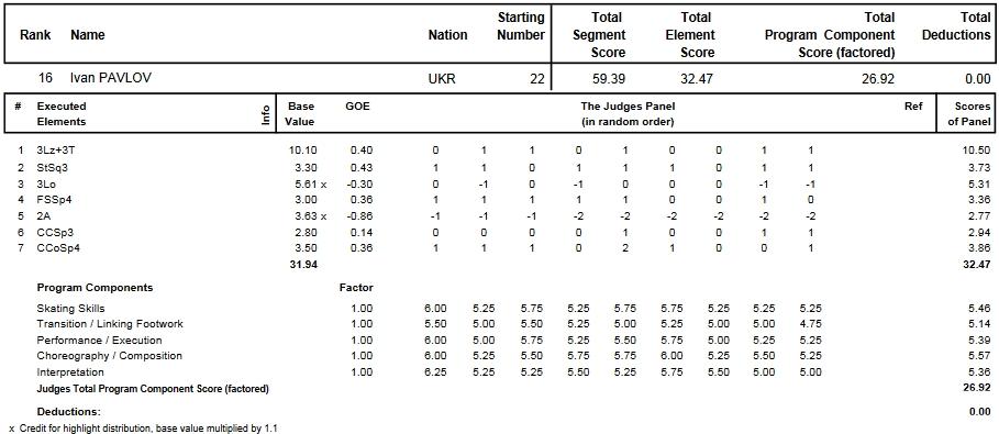 フィギュアスケートのプロトロコル(ジャッジスコア)イワン・パブロフが2013年~2014年 2014世界ジュニア選手権 男子シングル ショートプログラムで行った演技