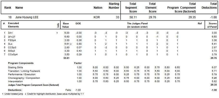 フィギュアスケートのプロトロコル(ジャッジスコア)イ・ジュンヒョンが2013年~2014年 2014世界ジュニア選手権 男子シングル ショートプログラムで行った演技