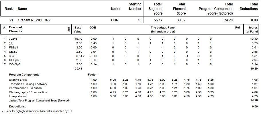 フィギュアスケートのプロトロコル(ジャッジスコア)グラハム・ニューベリーが2013年~2014年 2014世界ジュニア選手権 男子シングル ショートプログラムで行った演技