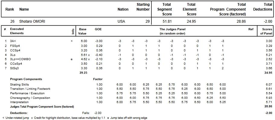 フィギュアスケートのプロトロコル(ジャッジスコア)大森勝太朗が2013年~2014年 2014世界ジュニア選手権 男子シングル ショートプログラムで行った演技