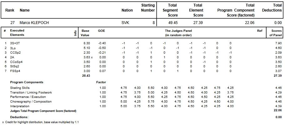 フィギュアスケートのプロトロコル(ジャッジスコア)マルコ・クレポックが2013年~2014年 2014世界ジュニア選手権 男子シングル ショートプログラムで行った演技