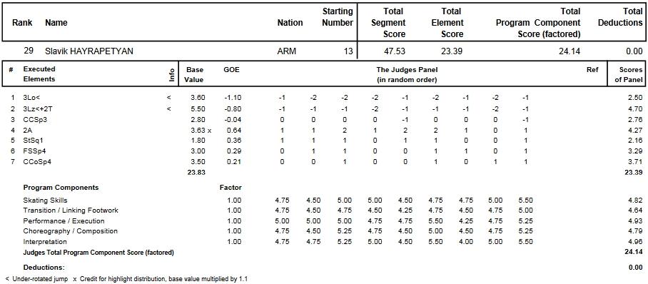 フィギュアスケートのプロトロコル(ジャッジスコア)スラビク・ハイラペティアンが2013年~2014年 2014世界ジュニア選手権 男子シングル ショートプログラムで行った演技