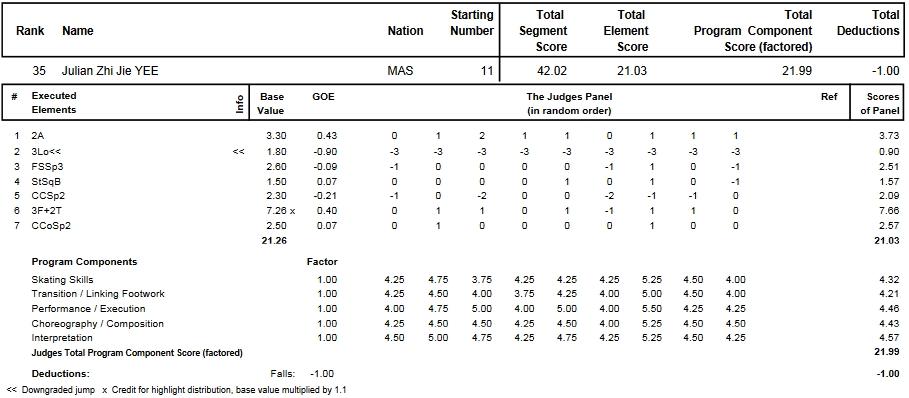 フィギュアスケートのプロトロコル(ジャッジスコア)ジュリアン・ジージェイイーが2013年~2014年 2014世界ジュニア選手権 男子シングル ショートプログラムで行った演技