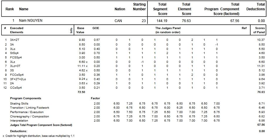 フィギュアスケートのプロトロコル(ジャッジスコア)ナム・ニューエンが2013年~2014年 2014世界ジュニア選手権 男子シングル フリープログラムで行った演技