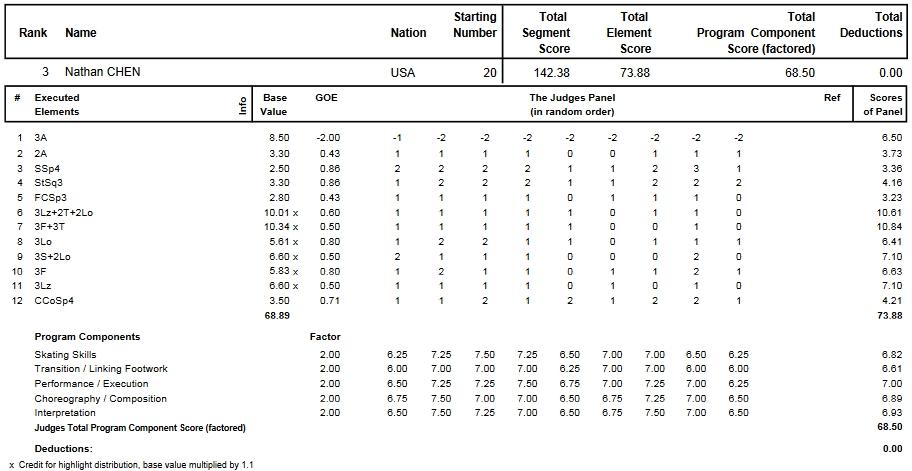 フィギュアスケートのプロトロコル(ジャッジスコア)ネイサン・チェンが2013年~2014年 2014世界ジュニア選手権 男子シングル フリープログラムで行った演技