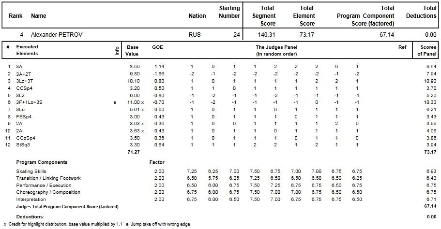 フィギュアスケートのプロトロコル(ジャッジスコア)アレクサンダー・ペトロフが2013年~2014年 2014世界ジュニア選手権 男子シングル フリープログラムで行った演技