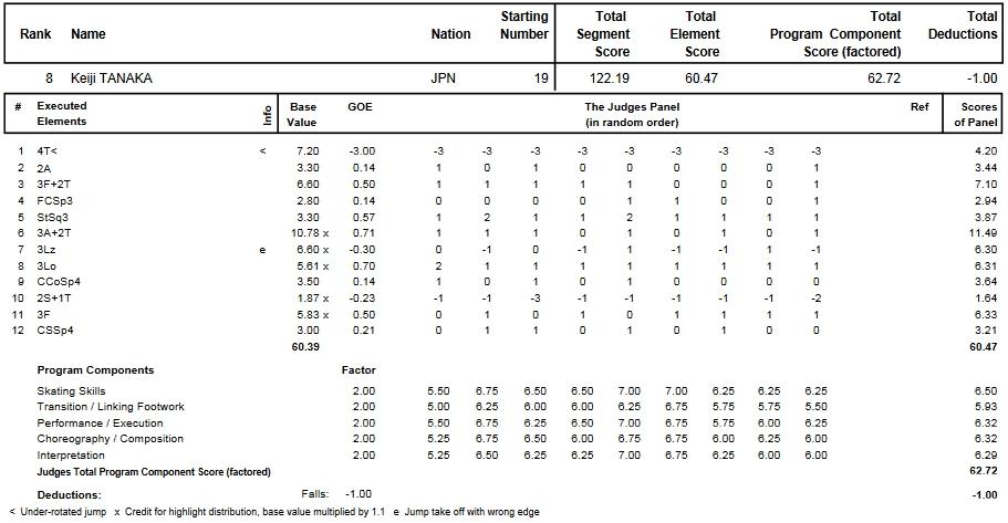 フィギュアスケートのプロトロコル(ジャッジスコア)田中 刑事が2013年~2014年 2014世界ジュニア選手権 男子シングル フリープログラムで行った演技