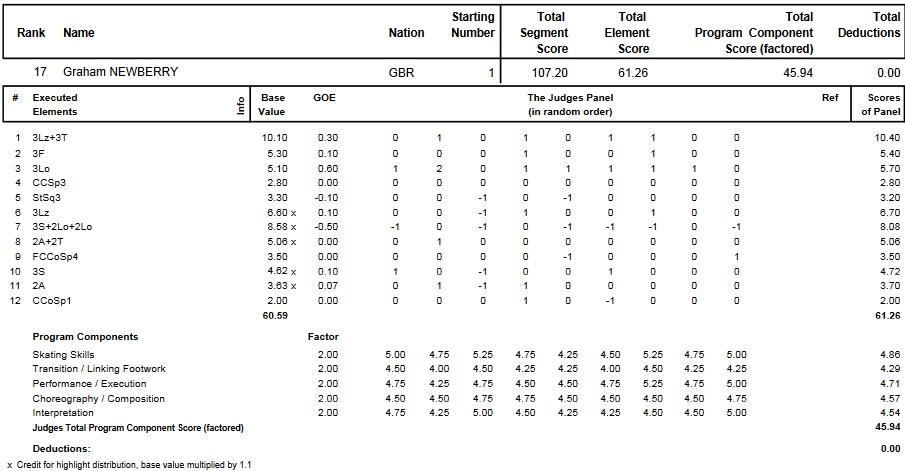 フィギュアスケートのプロトロコル(ジャッジスコア)グラハム・ニューベリーが2013年~2014年 2014世界ジュニア選手権 男子シングル フリープログラムで行った演技