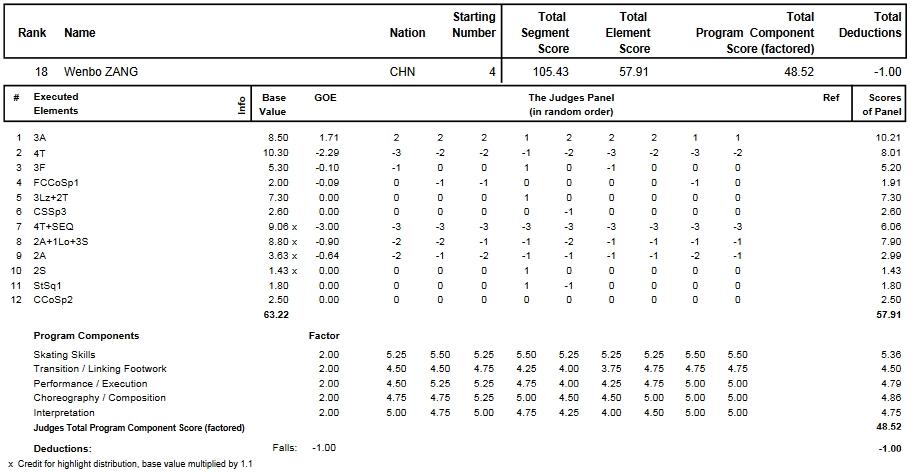 フィギュアスケートのプロトロコル(ジャッジスコア)臧 文博が2013年~2014年 2014世界ジュニア選手権 男子シングル フリープログラムで行った演技