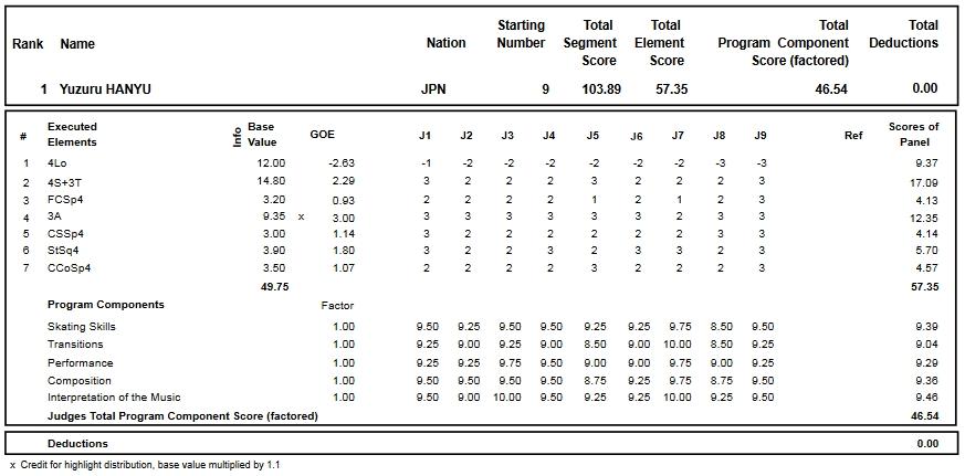 フィギュアスケートのプロトロコル(ジャッジスコア)羽生 結弦が2016年~2017年 2016グランプリNHK杯 男子シングル ショートプログラムで行った演技