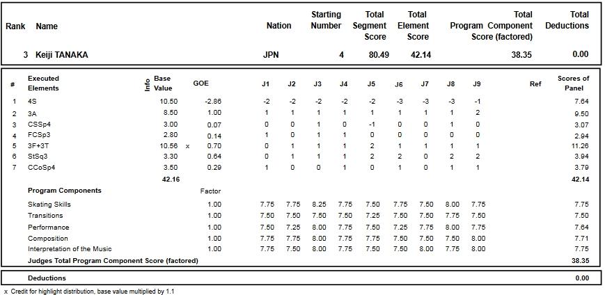 フィギュアスケートのプロトロコル(ジャッジスコア)田中 刑事が2016年~2017年 2016グランプリNHK杯 男子シングル ショートプログラムで行った演技