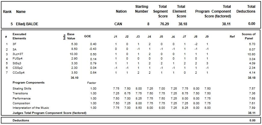 フィギュアスケートのプロトロコル(ジャッジスコア)エラッジ・バルデが2016年~2017年 2016グランプリNHK杯 男子シングル ショートプログラムで行った演技