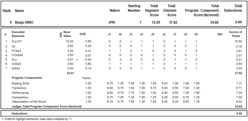フィギュアスケートのプロトロコル(ジャッジスコア)日野 龍樹が2016年~2017年 2016グランプリNHK杯 男子シングル ショートプログラムで行った演技