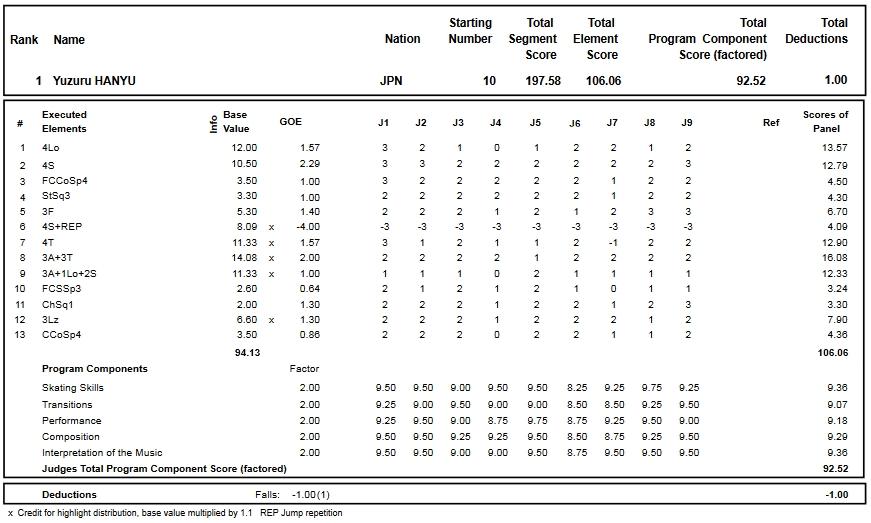 フィギュアスケートのプロトロコル(ジャッジスコア)羽生 結弦が2016年~2017年 2016グランプリNHK杯 男子シングル フリープログラムで行った演技