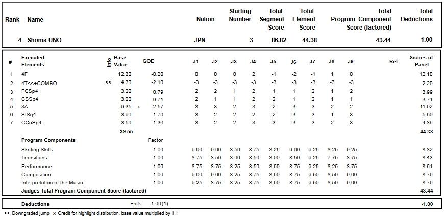 フィギュアスケートのプロトロコル(ジャッジスコア)宇野 昌磨が2016年~2017年 2016グランプリファイナル 男子シングル ショートプログラムで行った演技