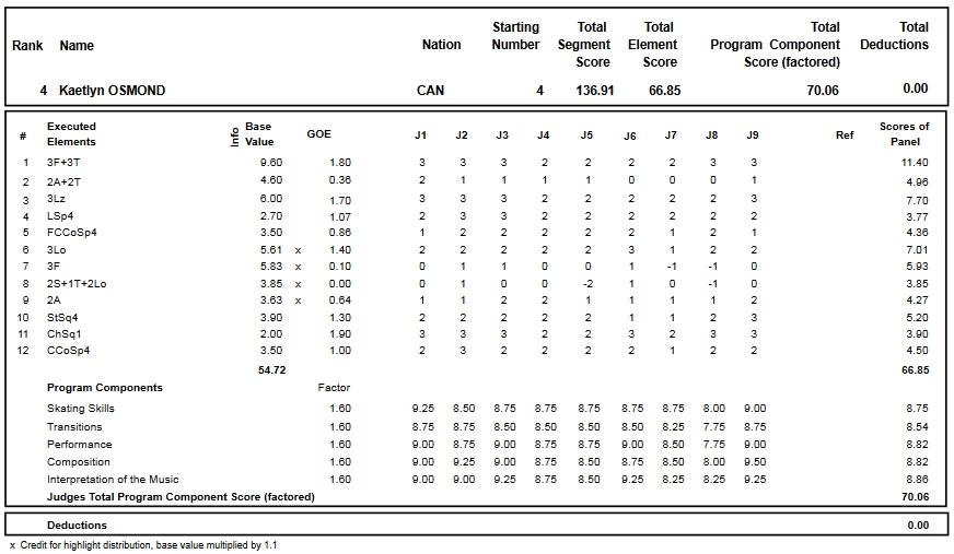 フィギュアスケートのプロトロコル(ジャッジスコア)ケイトリン・オズモンドが2016年~2017年 2016グランプリファイナル 女子シングル フリープログラムで行った演技