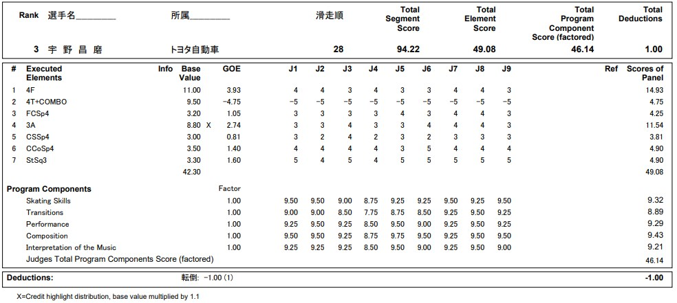 フィギュアスケートのプロトロコル(ジャッジスコア)宇野 昌磨が2020年~2021年 全日本選手権 男子シングル ショートプログラムで行った演技の詳細を見る