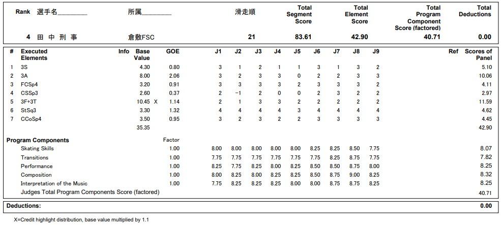 フィギュアスケートのプロトロコル(ジャッジスコア)田中 刑事が2020年~2021年 全日本選手権 男子シングル ショートプログラムで行った演技の詳細を見る