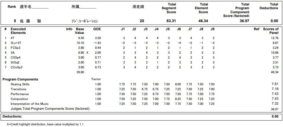 フィギュアスケートのプロトロコル(ジャッジスコア)佐藤 駿が2020年~2021年 全日本選手権 男子シングル ショートプログラムで行った演技