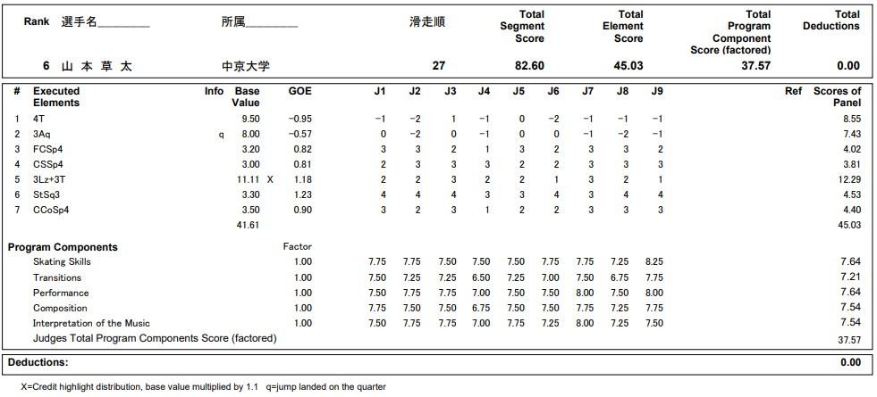 フィギュアスケートのプロトロコル(ジャッジスコア)山本 草太が2020年~2021年 全日本選手権 男子シングル ショートプログラムで行った演技
