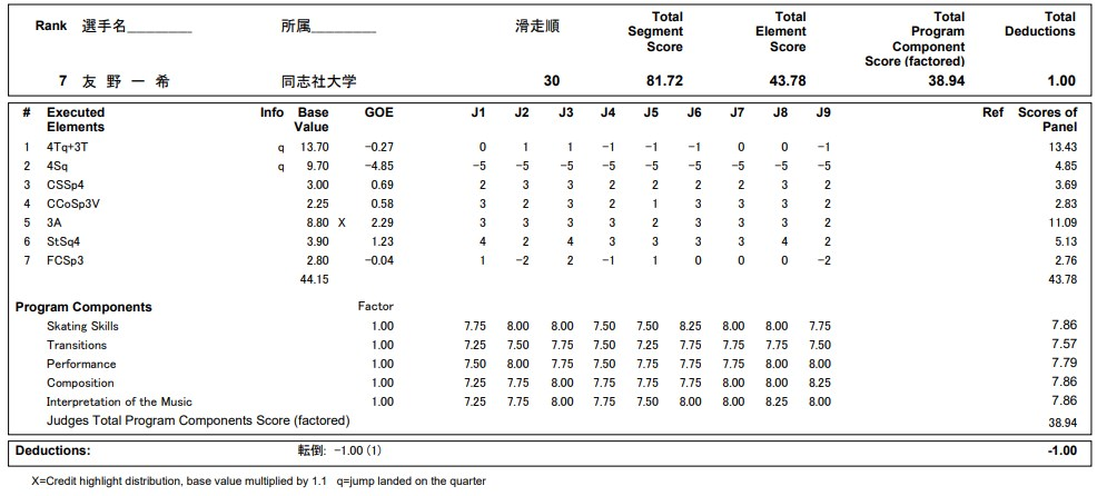 フィギュアスケートのプロトロコル(ジャッジスコア)友野 一希が2020年~2021年 全日本選手権 男子シングル ショートプログラムで行った演技の詳細を見る
