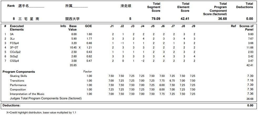 フィギュアスケートのプロトロコル(ジャッジスコア)三宅 星南が2020年~2021年 全日本選手権 男子シングル ショートプログラムで行った演技の詳細を見る