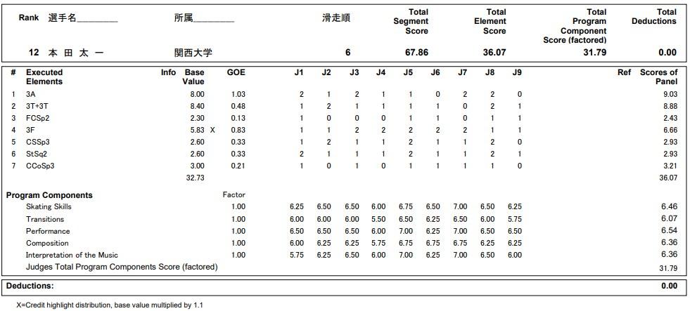 フィギュアスケートのプロトロコル(ジャッジスコア)本田 太一が2020年~2021年 全日本選手権 男子シングル ショートプログラムで行った演技