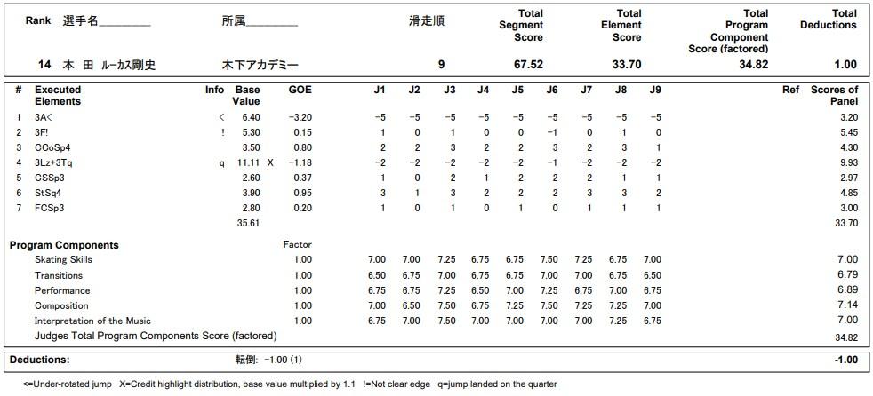 フィギュアスケートのプロトロコル(ジャッジスコア)本田ルーカス剛史が2020年~2021年 全日本選手権 男子シングル ショートプログラムで行った演技