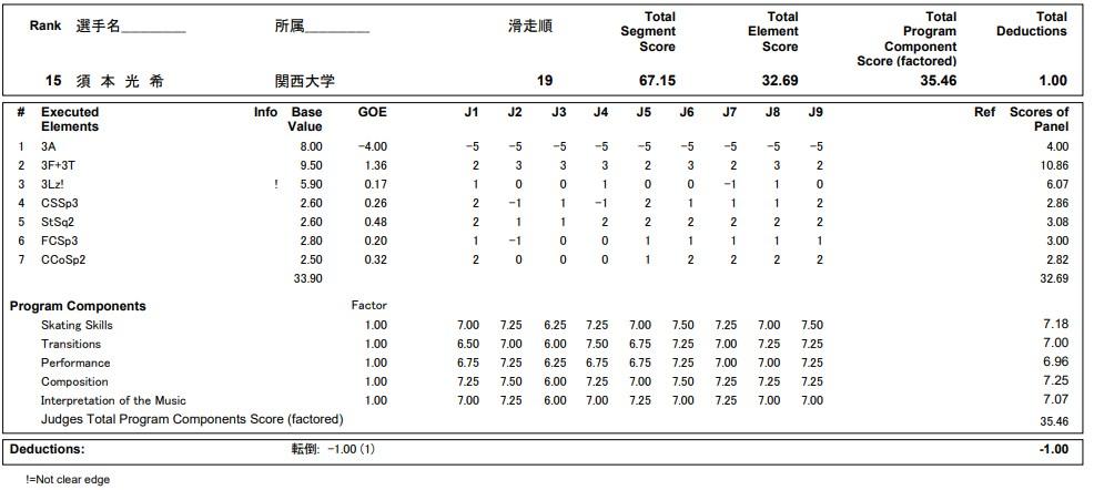 フィギュアスケートのプロトロコル(ジャッジスコア)須本 光希が2020年~2021年 全日本選手権 男子シングル ショートプログラムで行った演技の詳細を見る