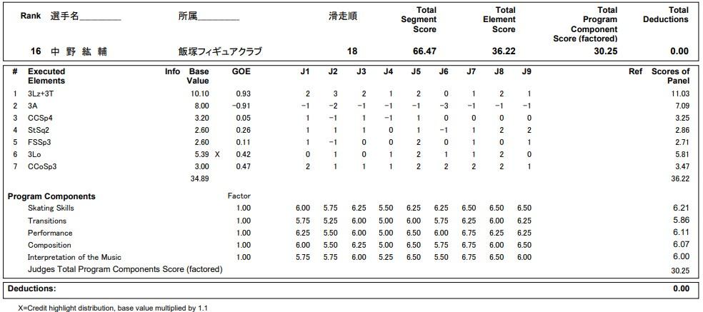フィギュアスケートのプロトロコル(ジャッジスコア)中野 紘輔が2020年~2021年 全日本選手権 男子シングル ショートプログラムで行った演技の詳細を見る