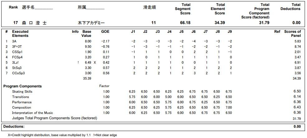 フィギュアスケートのプロトロコル(ジャッジスコア)森口 澄士が2020年~2021年 全日本選手権 男子シングル ショートプログラムで行った演技