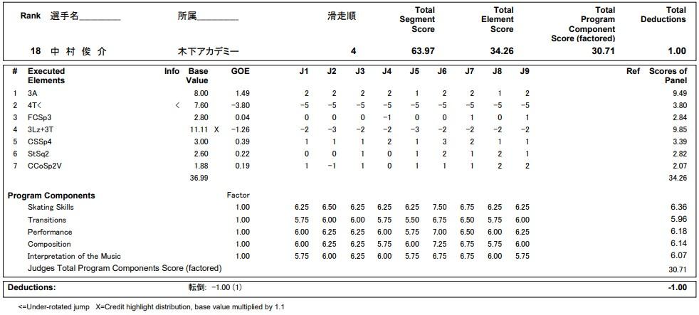 フィギュアスケートのプロトロコル(ジャッジスコア)中村 俊介が2020年~2021年 全日本選手権 男子シングル ショートプログラムで行った演技