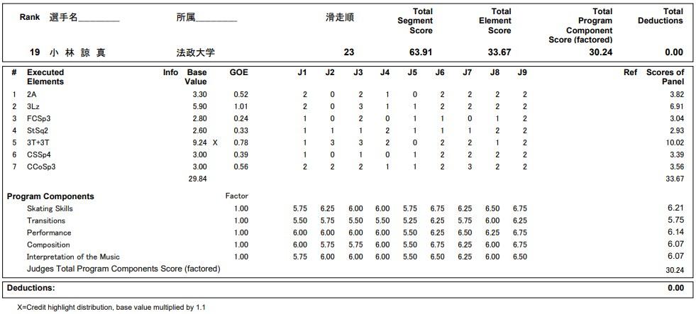 フィギュアスケートのプロトロコル(ジャッジスコア)小林 諒真が2020年~2021年 全日本選手権 男子シングル ショートプログラムで行った演技