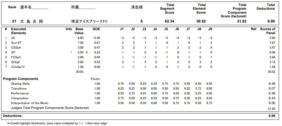 フィギュアスケートのプロトロコル(ジャッジスコア)大島 光翔が2020年~2021年 全日本選手権 男子シングル ショートプログラムで行った演技の詳細を見る