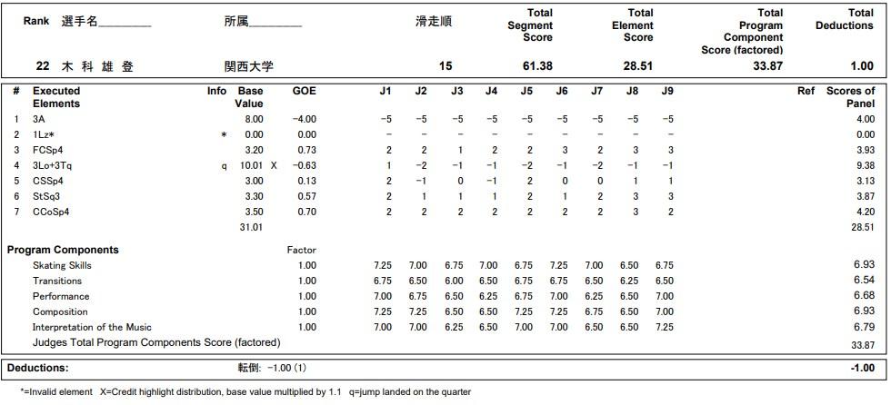 フィギュアスケートのプロトロコル(ジャッジスコア)木科 雄登が2020年~2021年 全日本選手権 男子シングル ショートプログラムで行った演技の詳細を見る