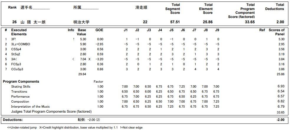 フィギュアスケートのプロトロコル(ジャッジスコア)山隈 太一朗が2020年~2021年 全日本選手権 男子シングル ショートプログラムで行った演技