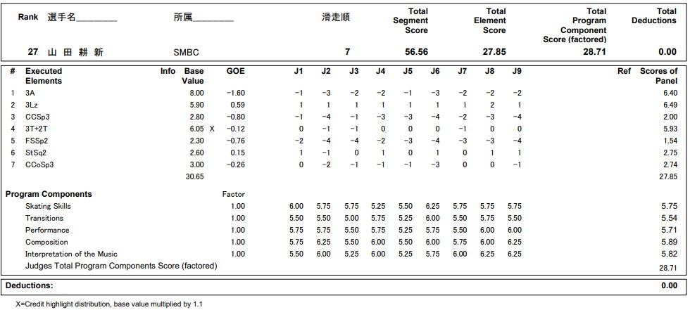 フィギュアスケートのプロトロコル(ジャッジスコア)山田 耕新が2020年~2021年 全日本選手権 男子シングル ショートプログラムで行った演技の詳細を見る