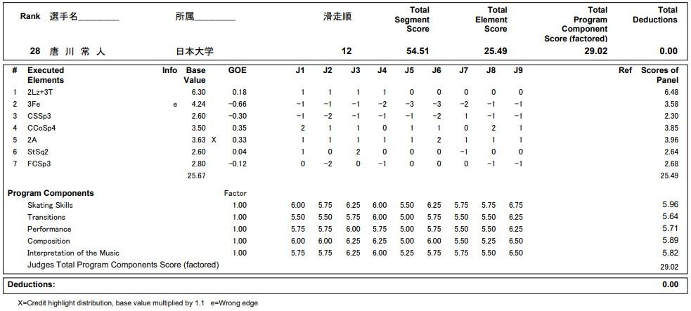フィギュアスケートのプロトロコル(ジャッジスコア)唐川 常人が2020年~2021年 全日本選手権 男子シングル ショートプログラムで行った演技