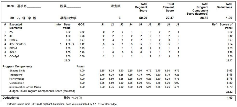 フィギュアスケートのプロトロコル(ジャッジスコア)石塚 玲雄が2020年~2021年 全日本選手権 男子シングル ショートプログラムで行った演技