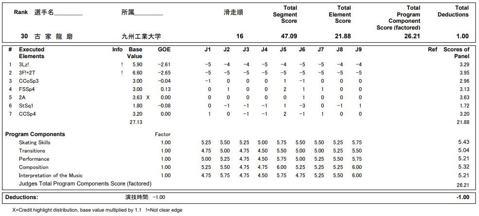 フィギュアスケートのプロトロコル(ジャッジスコア)古家 龍磨が2020年~2021年 全日本選手権 男子シングル ショートプログラムで行った演技の詳細を見る