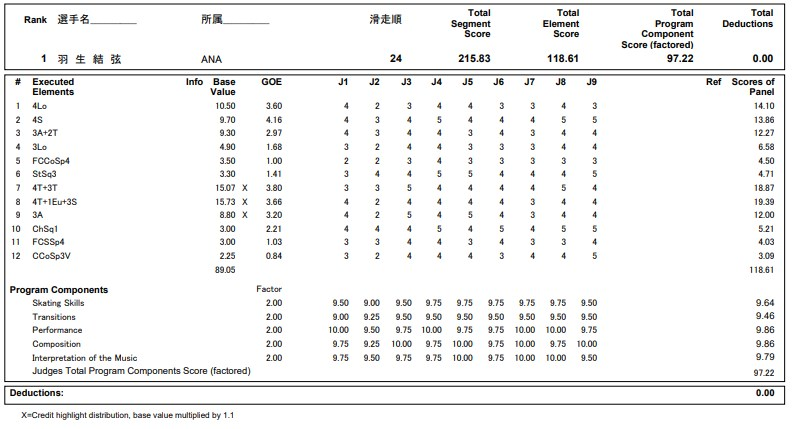 フィギュアスケートのプロトロコル(ジャッジスコア)羽生 結弦が2020年~2021年 全日本選手権 男子シングル フリープログラムで行った演技の詳細を見る