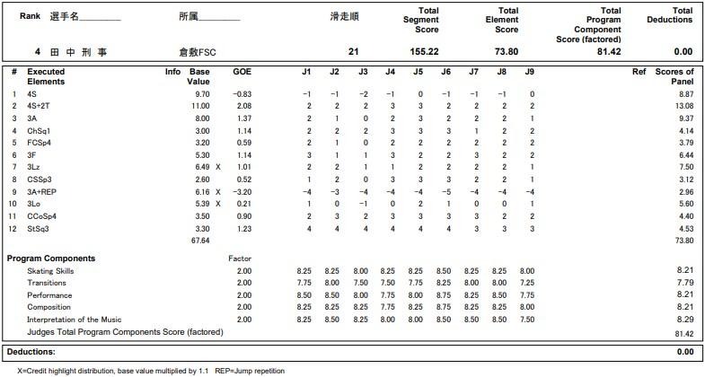 フィギュアスケートのプロトロコル(ジャッジスコア)田中 刑事が2020年~2021年 全日本選手権 男子シングル フリープログラムで行った演技