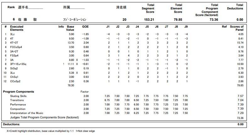 フィギュアスケートのプロトロコル(ジャッジスコア)佐藤 駿が2020年~2021年 全日本選手権 男子シングル フリープログラムで行った演技