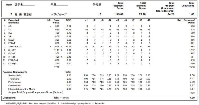 フィギュアスケートのプロトロコル(ジャッジスコア)島田 高志郎が2020年~2021年 全日本選手権 男子シングル フリープログラムで行った演技