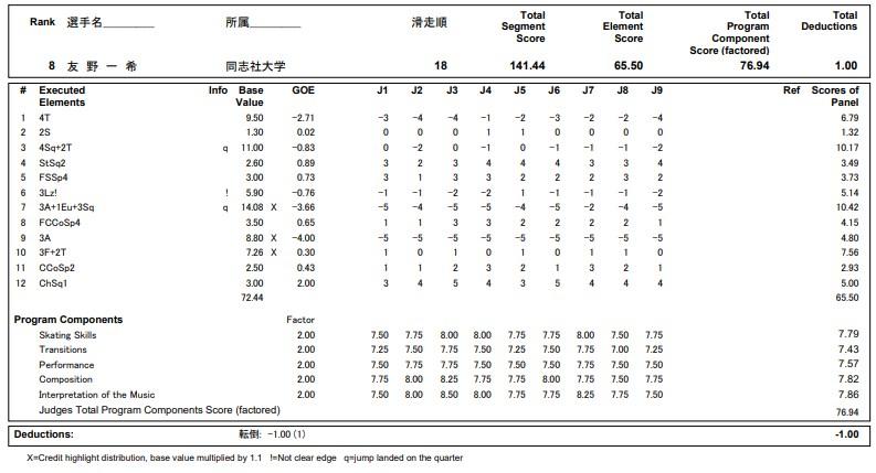 フィギュアスケートのプロトロコル(ジャッジスコア)友野 一希が2020年~2021年 全日本選手権 男子シングル フリープログラムで行った演技