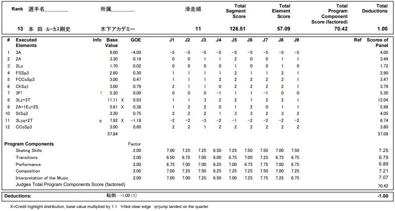 フィギュアスケートのプロトロコル(ジャッジスコア)本田ルーカス剛史が2020年~2021年 全日本選手権 男子シングル フリープログラムで行った演技